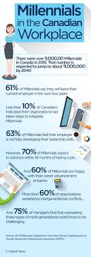 millennials in the workplace why they re not entirely to blame according to the hrpa report 61 per cent of millennials say they will leave their current employer in the next four years there s a few reasons for this