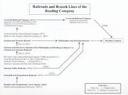 Railroads Of Lebanon County Davis Shaver