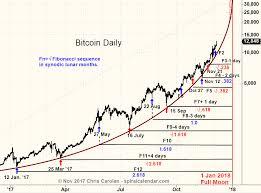 Bitcoin Charts Charts Some Bitcoin Charts Spiral Calendar