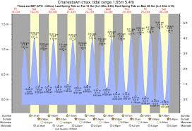 Greenhill Tide Times Tide Charts