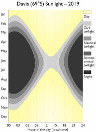 Sunlight Hours Australian Antarctic Division