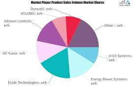 Start Stop Battery Market Predicts Massive Growth By 2025