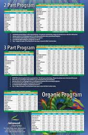Advanced Nutrients Feed Chart Welcome To Thctalk Com