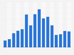 Iron Ore Price 2003 2018 Statista