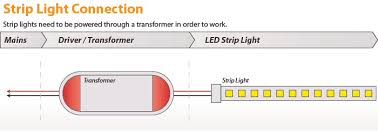 the definitive guide to led strip lights learn about led strip lights led strip light installation diagram