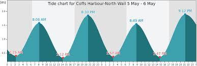Ballina Tide Chart 41 Correct Coffs Harbour Tide Chart