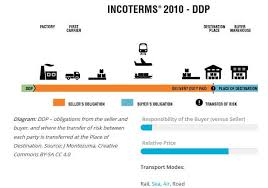 Incoterms 2010 Risk Chart Incoterms 2010 Comprehensive Guide For 2019 Updated