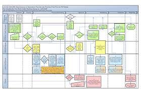 process flow diagram visio photo album   diagramsbest photos of visio process flow chart template visio process
