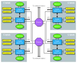 images of architecture block diagram   diagramscomputer architecture block diagram photo album diagrams