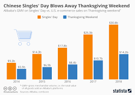 Chart Chinese Singles Day Blows Away Thanksgiving Weekend
