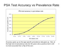 Psa Test Accuracy