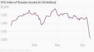 Rts Index Of Russian Stocks In Us Dollars