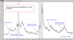 Are Credit Spreads Still A Leading Indicator For The Stock