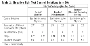 positive skin test control histamine fda prescribing  positive skin test control histamine clinical pharmacology