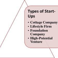 Introduction To Entrepreneurship Pdf Introduction To Entrepreneurship