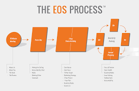 The Eos Process Go 4 Traction