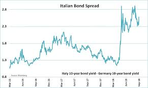 Italy Germany 10 Year Bond Spread Chart Italy Dont Say You Havent Been Warned Seeking Alpha