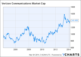 Verizon Share Price Chart Verizons Current Price Ignores Any Growth Potential