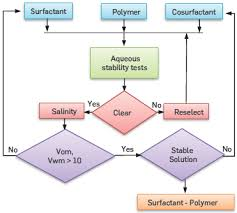 Assessment Of A Surfactant Polymer Formulation Applied To