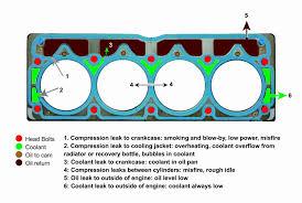 blown head gasket symptoms and test huntington beach car repair head gasket description engine