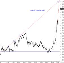 Risk Of China Shanghai Index Crash As Parabolic Rise