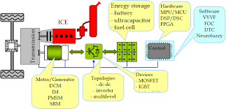 control of hybrid electrical vehicles intechopen figure 1 main components of a hybrid electric vehicle