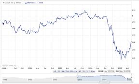 Pound To Dollars Converter Trade Setups That Work