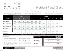 Current Culture Feeding Chart Nutrient Starter Kit Grozinegrozine