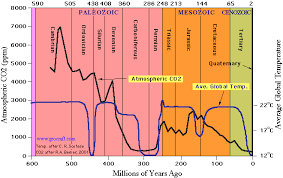 Co2 Historical Chart Claim Earths Climate More Sensitive To Co2 Than Previously