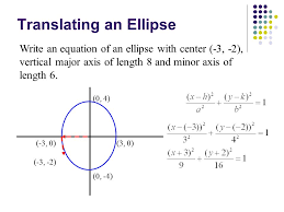 translating an ellipse