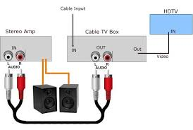 how to connect tv audio sound out digital optical only to analog rca diagram tv stereo sound from cable satellite tv set top box