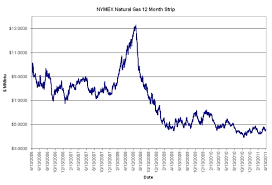Is Now A Good Time To Hedge Natural Gas