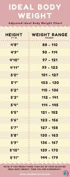 Recommended Healthy Weight Chart How Much Should You Weigh Calculate Your Ideal Body Weight
