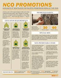 Army Enlisted Promotions Could Get Tougher This Year