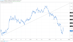 Gold Price Uptrend Remains Intact Key Technical Levels For