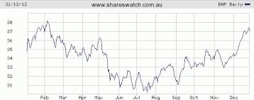 Bhp Billiton Commonwealth Bank Telstra 2012 Charts