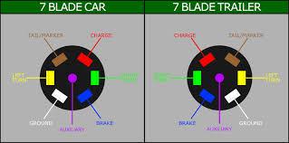 7 wire trailer wiring diagram boulderrail org Wiring A Trailer Diagram 7 wire trailer connector diagram also wiring trailer diagram