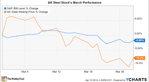 Ak Steel Stock Chart Why Ak Steel Stock Dropped 12 In March Nasdaq
