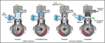 how do two stroke engines differ from four stroke engines quora these are large diesels and don t require mixed fuel like a chainsaw engine does they are efficient and are used in trucks and ships