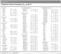 Ksp Chart Solubility Product Introduction To Chemistry
