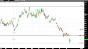 Tsx Futures Chart Last Weeks Price Action Suggested A Pivot Was Forming In