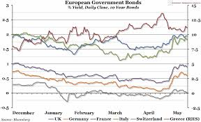 Chart Of The Week Week 20 2015 European Government Bonds