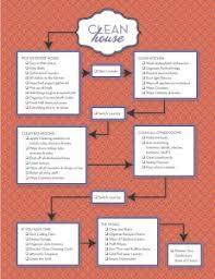 House Cleaning Chart House Cleaning Chart Reality Source Cleaningreality Source
