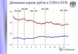 Презентация на тему Динамика внутреннего валютного рынка и  5 Динамика курсов рубля к usd и eur
