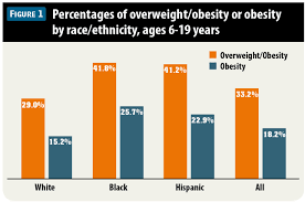 Ama Obesity Chart Overview Childhood Overweight And Obesity Diagnosis And