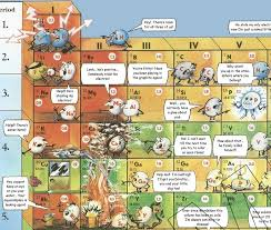 Eric J Stone a Funny Periodic Table of chemical reactivity, 2001 ...