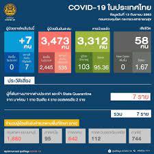 โควิด-19 วันนี้ ติดเชื้อเพิ่ม 7 ราย กลับจาก 3 ประเทศ รวมสะสม 3,473 ราย