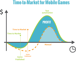 The Value Of Testing In Mobile Game Development Process