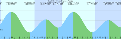 Times High Tide Online Charts Collection