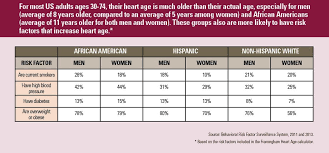 Normal Vital Signs For Elderly Chart Heart Age Vitalsigns Cdc